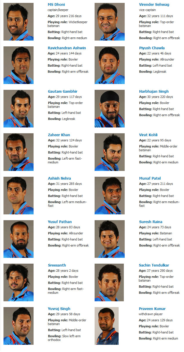 Indian cricket players photos with names